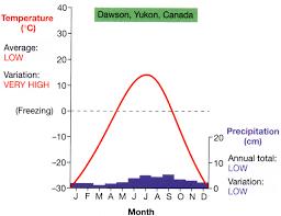 Taiga Temperature Chart Climatogram Boreal Forest