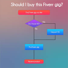 Beautiful Flow Chart Create You A Beautiful And Modern Flow Chart Or Graph By