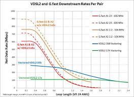 Vdsl2 Vectoring Broadbandtrends