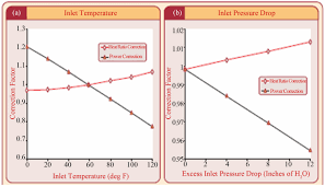 changes in power output and heat rate for a 40 mw gas turbine output to a inlet air temperature b inlet pressure drop