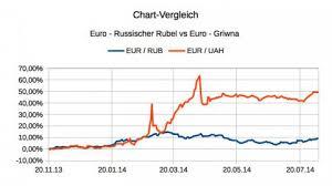 Chart Rubel Euro Chart Vergleich Euro Rubel Vs Euro Griwna Offenbart Das