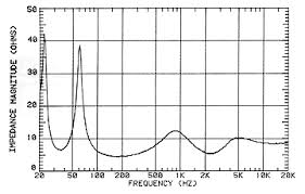 kef ls50 frequency response. impedance curve kef ls50 frequency response l