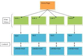 Website Flowchart Template Web Page Flow Chart Template Great Website Wireframe Layouts Ui Kits