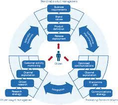 Whs Organization Chart Transformational Government Framework Version 2 0