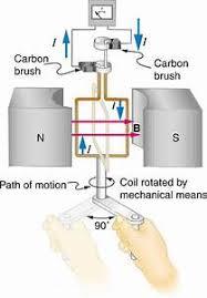 Electric generator physics Electromagnetic Frequency 235 Electric Generators College Physics Openstax Information About Electric Generator Physics Yousenseinfo