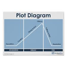 Parts Of A Plot Diagram Plot Diagram Classroom Poster Poster