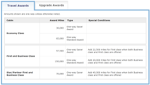 United Airlines Mileage Chart 14 Best Ways To Use United Miles