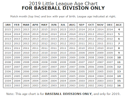 Select Baseball Age Chart Baseball Age Changes For 2018 Usssa Little League Details