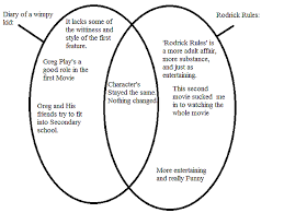 Comparison Venn Diagram Venn Diagram Diary Of A Wimpy Kid