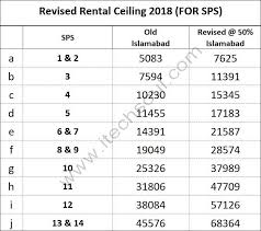 Revised Rental Ceiling House Rent Allowance 2018 For Sps