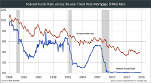 Fed Funds Rate Vs Mortgage Rates Chart See What Home Sales Will Look Like Following The Interest