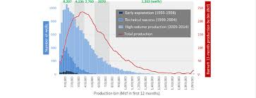 Stacked Histogram Of Production In The Barnett Shale