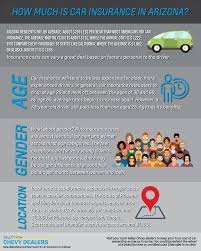 are you an arizona resident looking to a vehicle insured if so check out this infographic