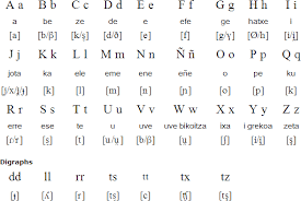 Spanish Alphabet Pronunciation Chart Basque Language Alphabet And Pronunciation