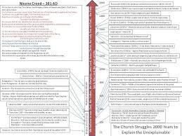 A Timeline Of Christian Heresies Nicene Creed Reformed