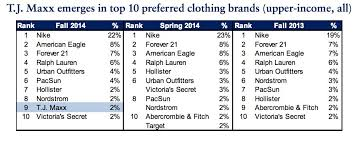 aeropostale size chart guys how teens are spending money 2014 business insider