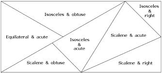Triangle Classification Chart Triangle Classification