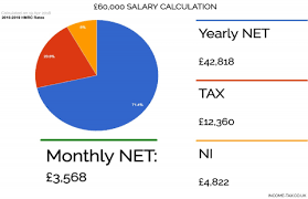Net Pay Calculator Cool Tax Calculator For £4848 Salary NEW HMRC 48 48 Tax And NI