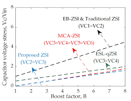Analysis of Steady-State Characteristics for a <b>Newly Designed High</b> ...