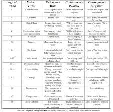 Age Appropriate Behavior Chart Google Search Life Skills