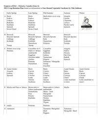 Arugula Companion Planting Chart Companionplanting Companion Planting Chart Crop