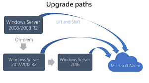 Windows Upgrade Chart Upgrade Windows Server 2008 And Windows Server 2008 R2