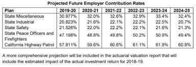 Calpers Retirement Percentage Chart How A Calpers Sponsored Bill Increased Pensions Capitol