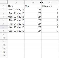 Floating Column Chart Creating A Floating Column Chart In Google Sheets