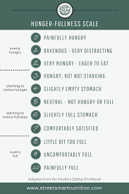 How Do I Know If Im Hungry Hunger Fullness Scale For