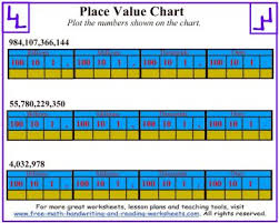 How To Use A Place Value Chart Place Value Chart Worksheets