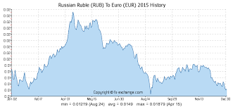 Chart Rubel Euro 2900 Rub Russian Ruble Rub To Euro Eur Currency Exchange