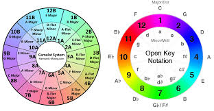 Tempo Mixing Chart Mixing In Key When And How To Change Track Key In Dj