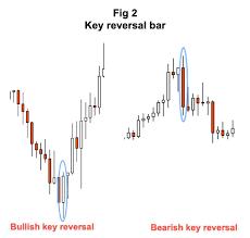 Chart Patterns Reversal Bars Thelivetraderoom