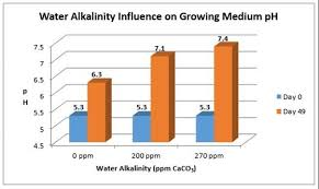 Water Ppm Chart Myth Series Water Ph Relates To Medium Ph Pro Mix