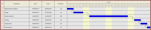 Sdlc Gantt Chart Example Cambridge Technicals 2016 Unit 2
