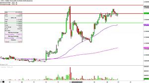 Terra Tech Stock Chart Terra Tech Corp Trtc Stock Chart Technical Analysis For 01 20 16