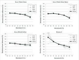 Accu Chek Reading Chart Results Of The Hematocrit Interference Experiment With Accu