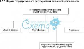 курсовая работа Государственное регулирование оценочной  Государственное регулирование оценочной деятельности курсовая работа