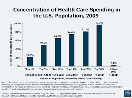 Health Care Costs: A Primer 2012 Report | The Henry J. Kaiser Family ...