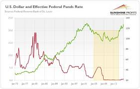 Fed Funds Rate Chart Gold Second Fed Hike And Interest Rates