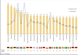 World Cup Tournament Chart Bar Line Chart Showing Players With The Most Goals Scored In