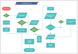 How To Print A Large Flowchart