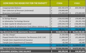 House Budget Proposal Still Falls Short Of N C S Needs