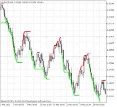 Indicators Gann_multi_trend Trend Indicators Articles