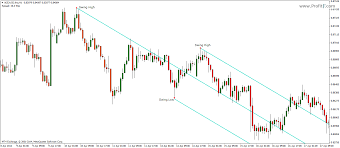 Trading With Andrews Pitchfork Trading Rules