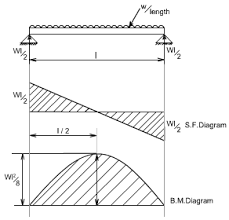 shear force diagram. so the equation (2) when plotted against x gives rise to a parabolic curve and shear force bending moment can be drawn in following way will diagram e
