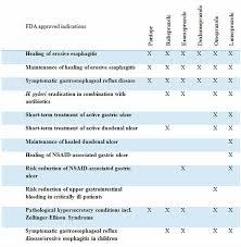 Warfarin Antibiotic Interaction Chart Proton Pump Inhibitors Their Misuse Overuse And Abuse