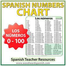 Spanish Numbers 0 100 Chart Spanish Numbers Chart Spanish Numbers Spanish Basics