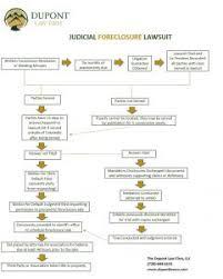 Judicial Foreclosure Flowchart