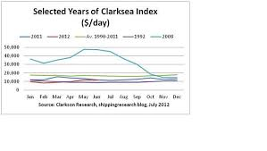 Clarksea Index Chart The Clarksea Index The Heart Rate Monitor Of The Shipping